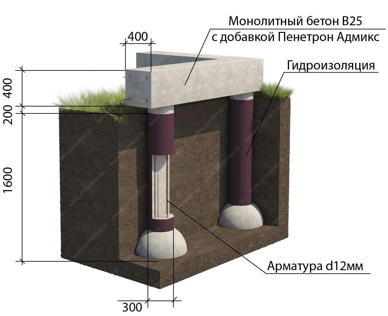бетоны тисэ